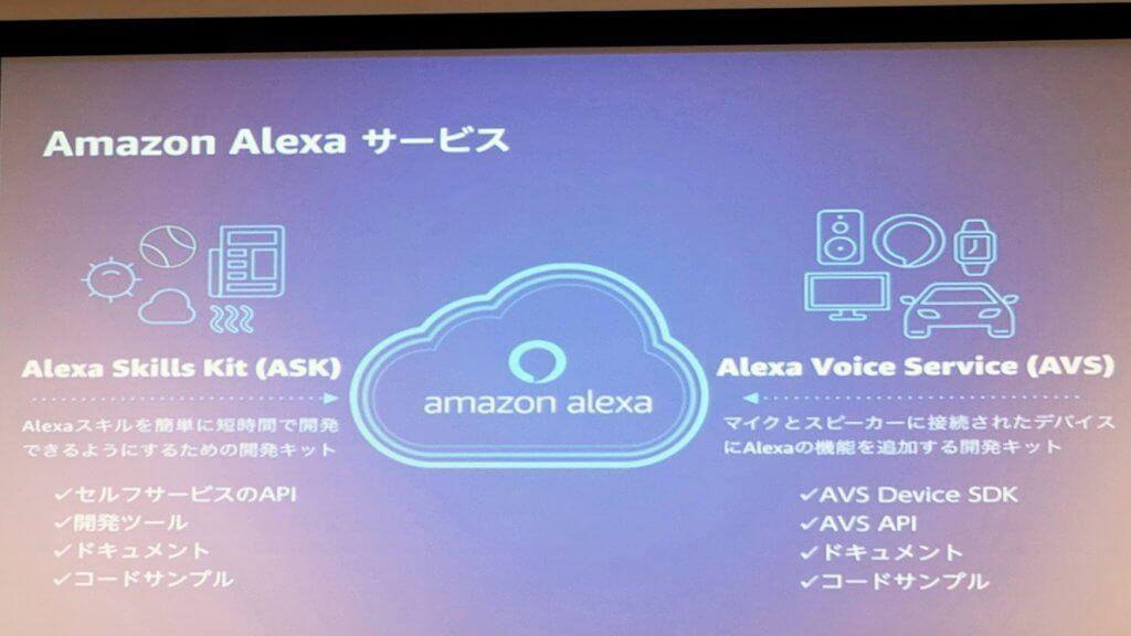 Amazon Alexa サービス